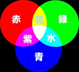 Rgb色の三原色