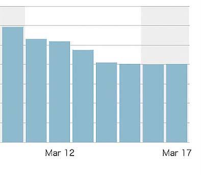 読者数が右肩下がりのグラフ2