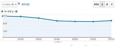 読者数が右肩下がりのグラフ1